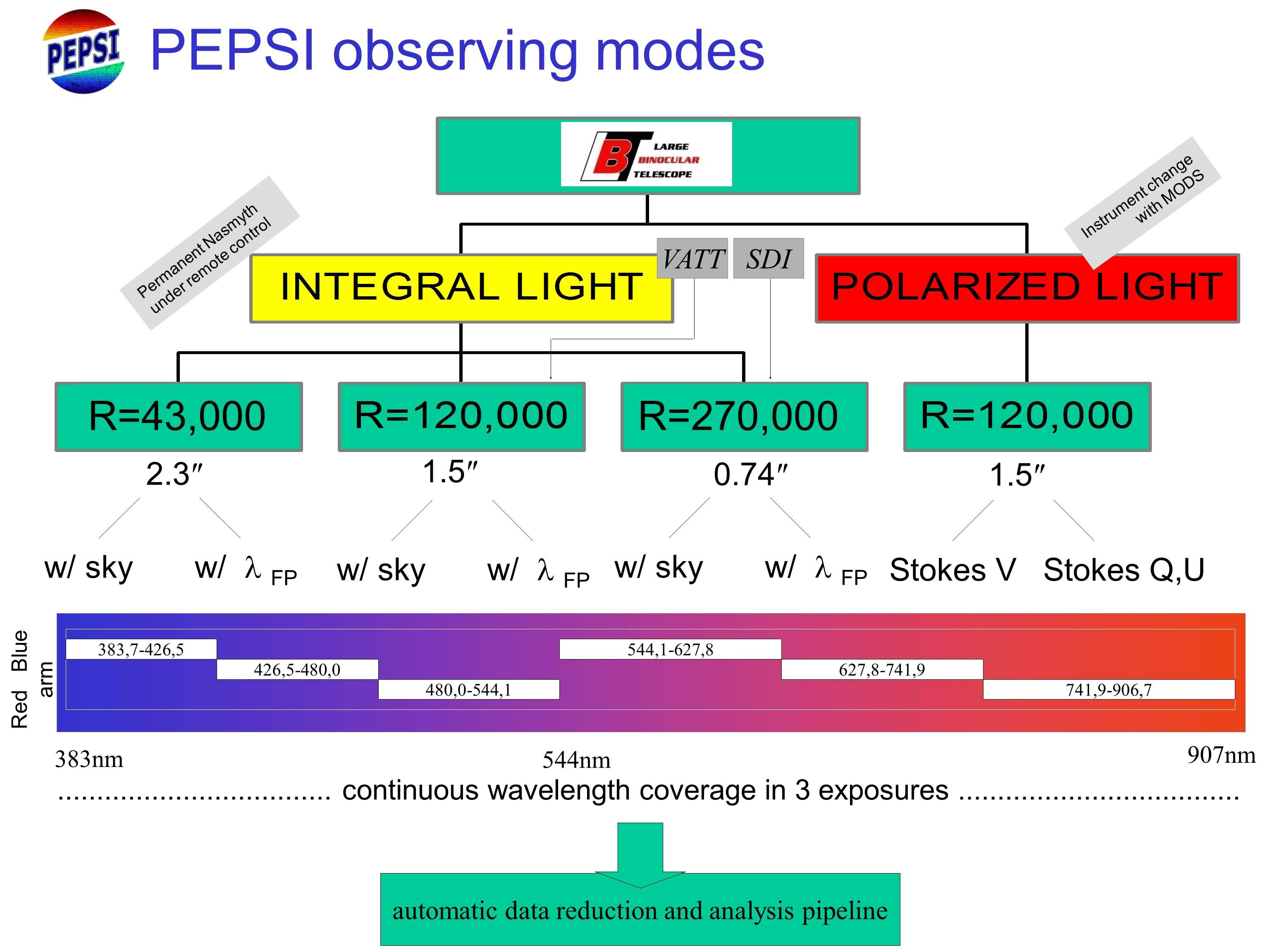Observation modes