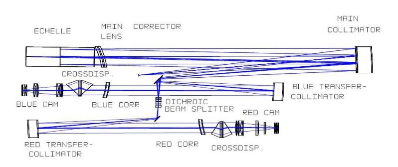 Spectrograph optical design.